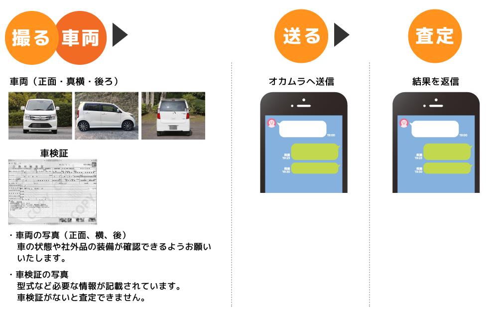 LINE@で廃車査定